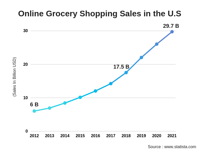 Online Grocery Shopping Sales state