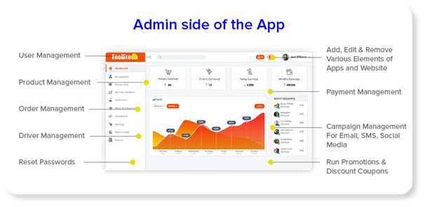 Admin Side Web Application