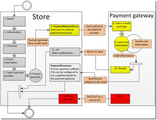 Business Model Online grocery Application
