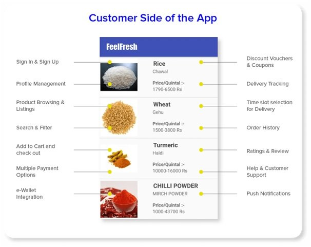 Features Customers App