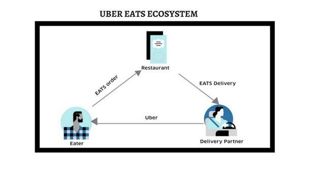 Uber Eats Ecosystem