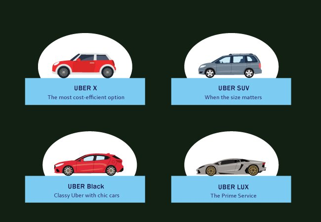 Different Levels of Uber Service