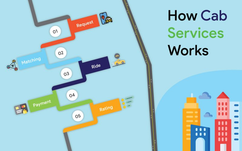 How Cab Services Works